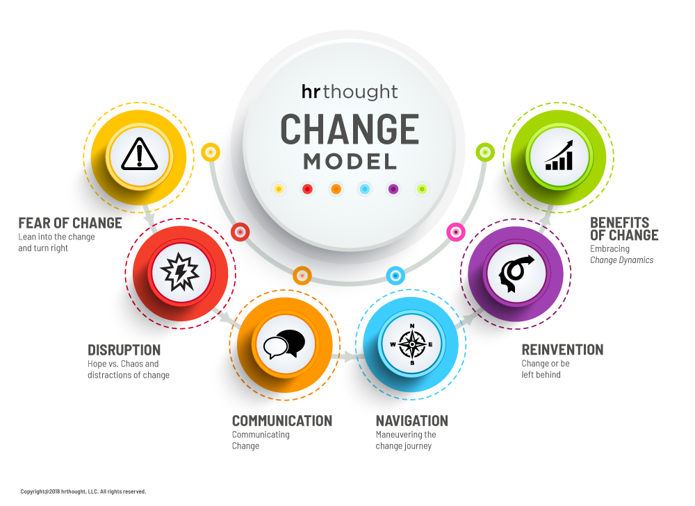 Be The Change Model